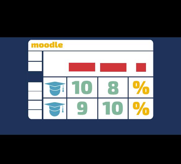 Fokusna spletna delavnica: Spremljanje znanja študentov z uporabo redovalnice v spletni učilnici Moodle