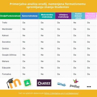 IKT za namene formativnega spremljanja znanja študentov