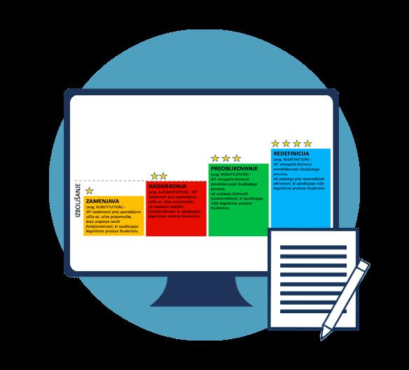 SAMR model za identifikacijo ravni integracije IKT v pedagoškem procesu