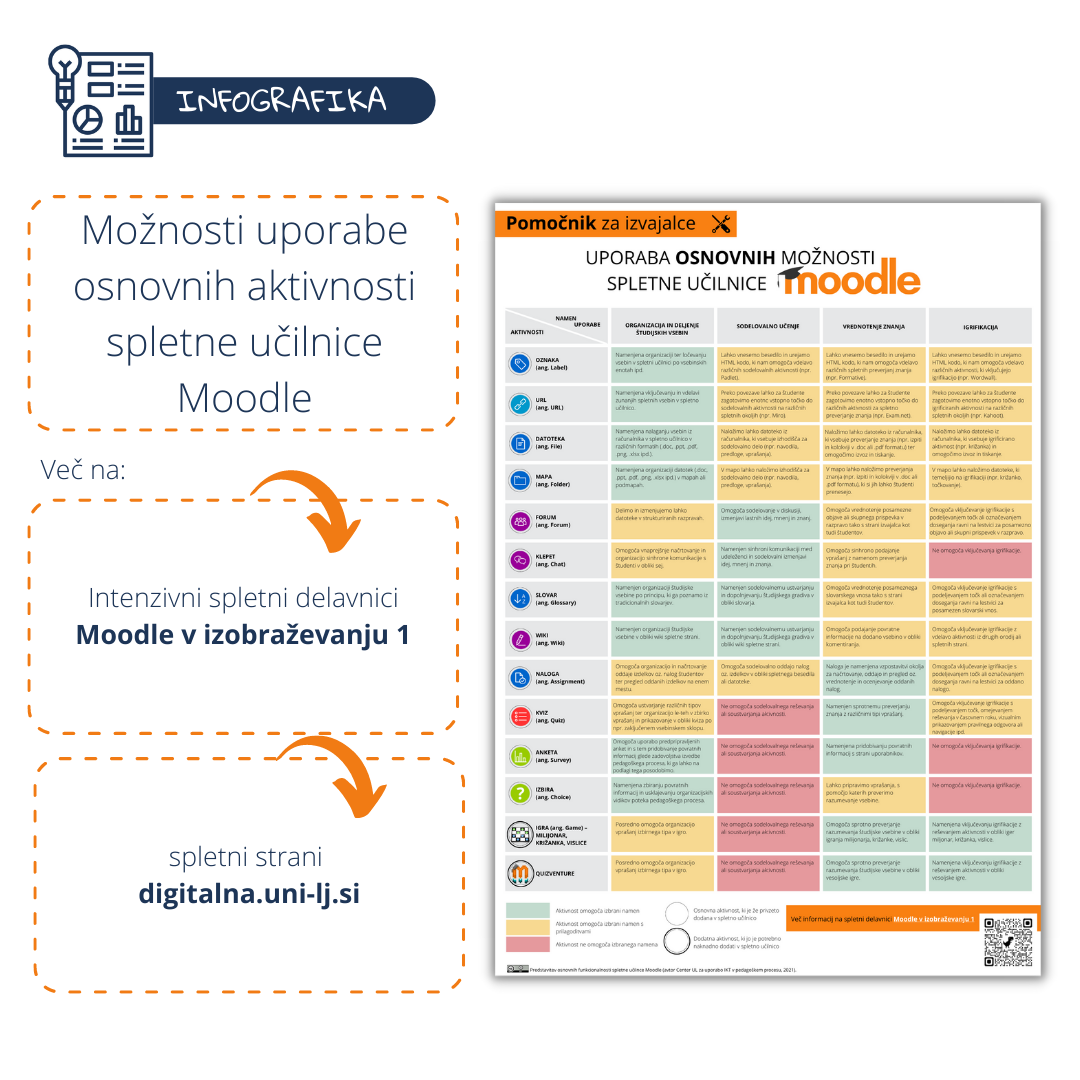 INFOGRAFIKA: Možnosti uporabe osnovnih aktivnosti spletne učilnice Moodle