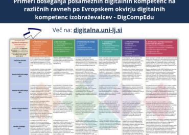 Infografika: Primeri doseganja posameznih digitalnih kompetenc na različnih ravneh po Evropskem okvirju digitalnih kompetenc izobraževalcev - DigCompEdu